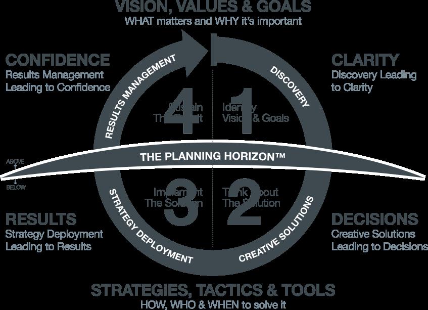 The Planning Horizon graphic
